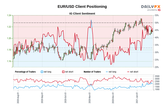 EUR/USD Hovering Above Support as ECB Rate Decision Shifts into View