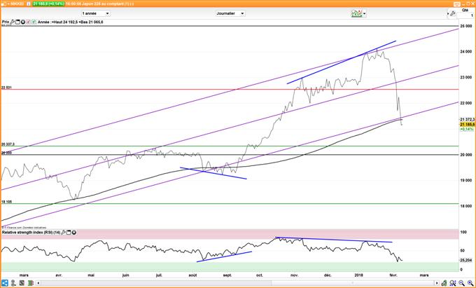 Attendre la divergence haussière sur le Nikkei 225