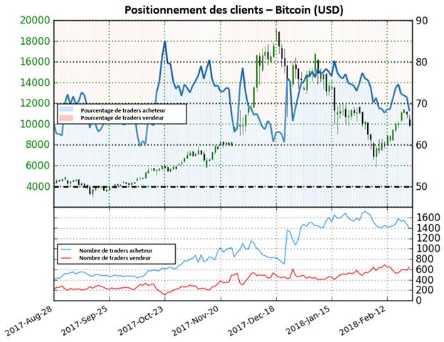 Bitcoin: Augmentation possible du cours du BTC selon le positionnement des clients
