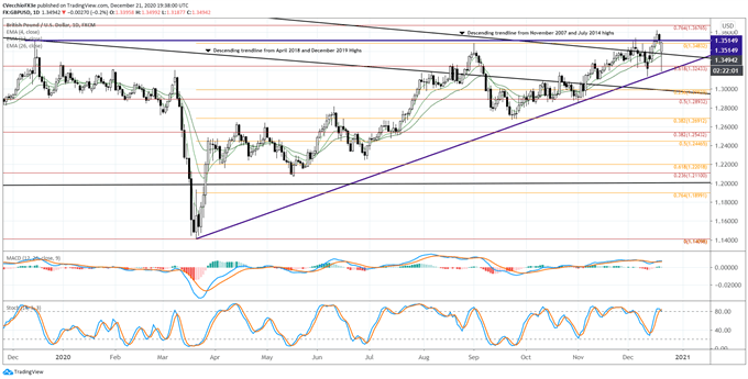 gbp / usd rate forecast, gbp / usd technical analysis, gbp / usd rate chart, gbp / usd chart, gbp / usd rate, gbp in usd rate, gbp rate, latest Brexit, Brexit talks, Brexit