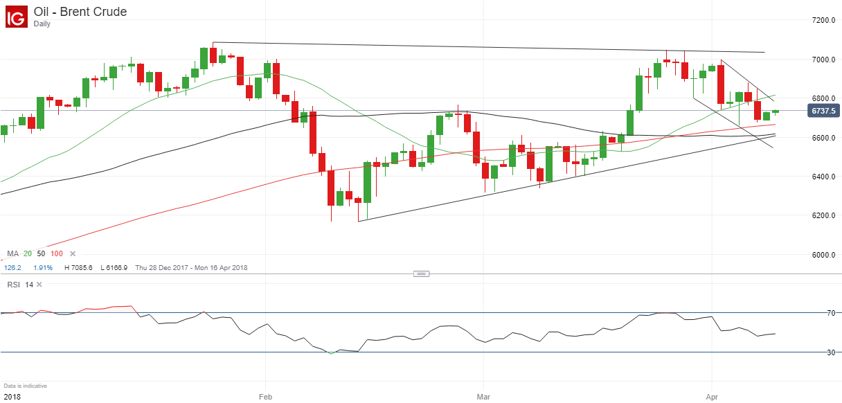 Price Of Brent Crude Oil Steadies Ahead Of Major Support Zone