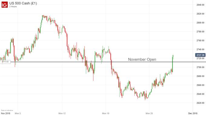 S&P 500 price chart on Fed change