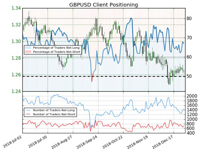 Le GBP/USD pourrait progresser malgré la hausse des positions longues