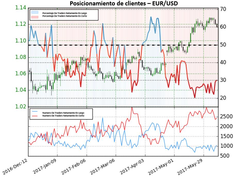 Según sentimiento de traders, el EUR/USD podría continuar caídas
