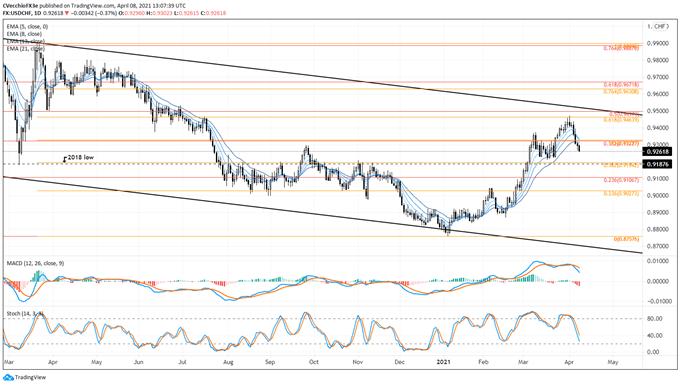 USD/NOK Remains in Bear Flag; USD/CHF, USD/SEK Break Recent Uptrends