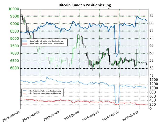 Bitcoin: Short-to-Long Ratio fällt nur leicht