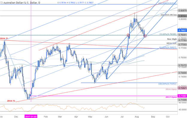 AUD/USD Daily Timeframe