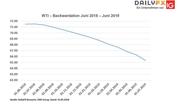 Rohöl (WTI) Analyse: 72-US-Dollar-Marke im Visier der Bullen