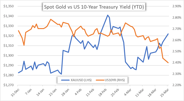 Gold and US 10 Year Interest Rate Yield Price Chart Overlay 2019 Year to Date