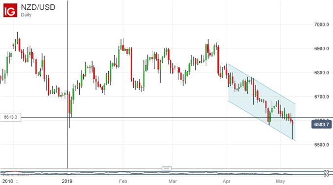 New Lows. New Zealand Dollar Vs US Dollar, Daily Chart