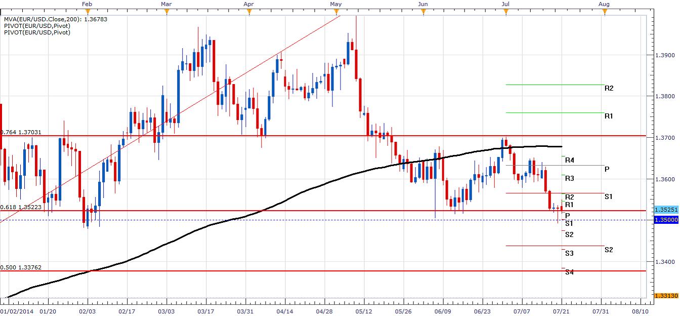 El EUR/USD se acerca al 1,3500