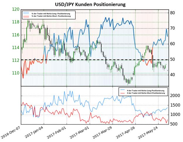 Trading Crowd kauft im Dollar Rückgänge