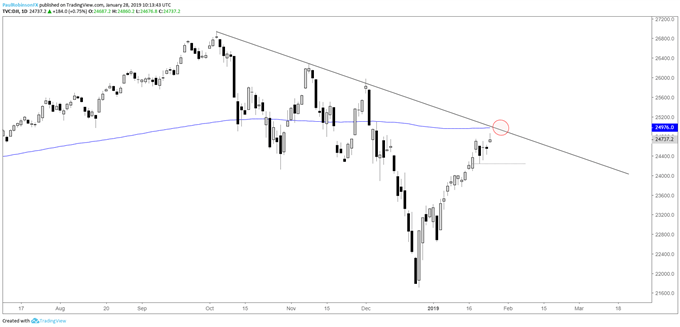 Dow daily chart, 200-day/t-line
