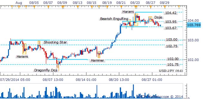 El USD/JPY pierde impulso ante indecisión indicada por Dojis
