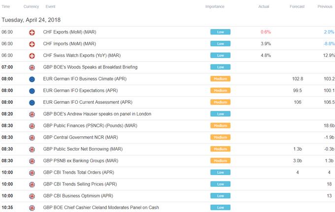 Yen Vulnerable to Deeper Losses as Market Mood Improves