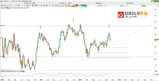 CAD/JPY prices weekly chart