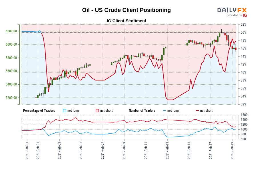 Photo of Oil – sentiment of IG clients on US crude: Our data shows traders are now net buyers Oil – US crude for the first time since February 1, 2021, when oil