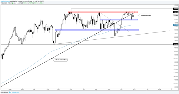 FTSE: Strong Sterling Reaction on BoE May be Needed to Break It Free
