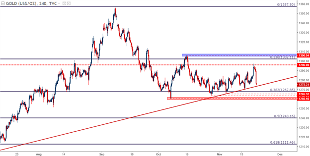 Gold Prices Fall Back to Confluent Support, Threatening to Break Impasse