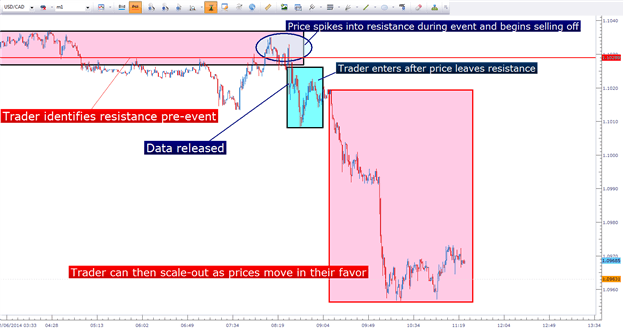 Explaining the News Reversal Trading Strategy and how to properly trade the setup.