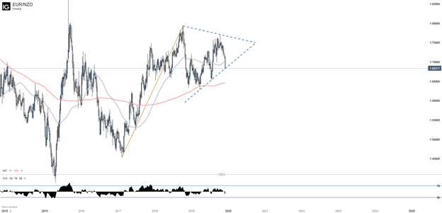 EURNZD Weekly Chart with 50 day and 200 day Moving Average