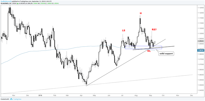AUD/NZD daily chart, big support first, but a break validates a H&S formation