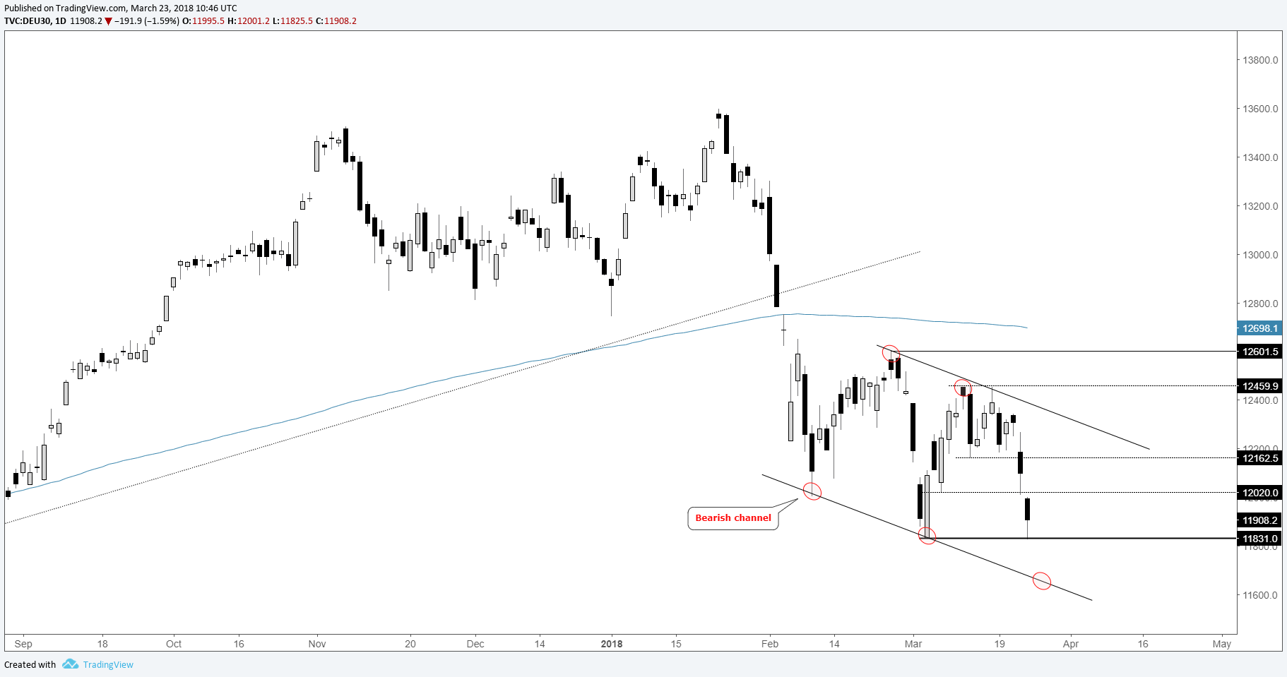 Dax Daily Chart Working Towards Lower End Of Bearish Channel