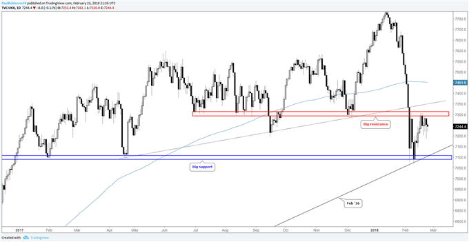 Outlook for S&P 500, DAX & FTSE Tentatively Constructive