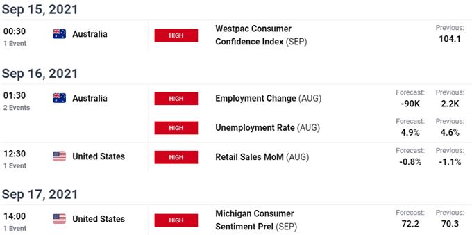 Key Australia / US Data Reeases - AUD/USD Economic Calendar - Aussie Event Risk Ahead