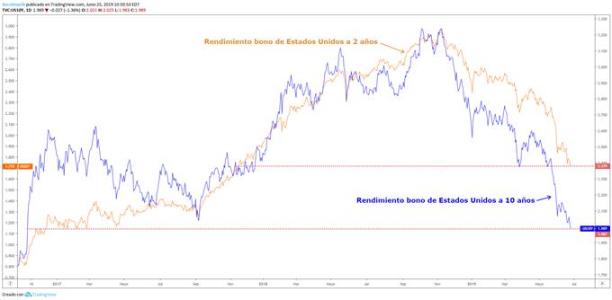 Rendimiento bonos de Estados Unidos a 2 y 10 años