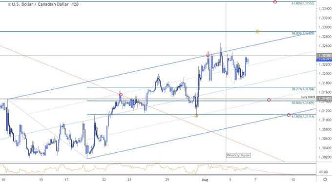 Canadian Dollar Price Chart: USD/CAD Breakout Stalls at Six-Week High