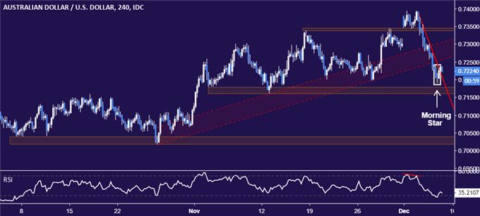 AUD/USD Technical Analysis: Bounce May Yield Short Trade Setup