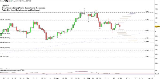 USD/CHF Price Daily 31-05-19
