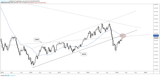 WTI crude oil weekly chart, confluence of lines