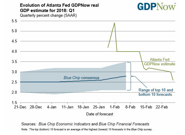 Atlanta Fed GDPNOW Estimate