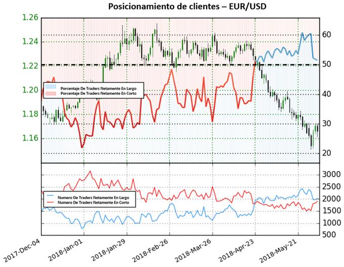 ¿Posible cambio de tendencia para el EUR/USD?