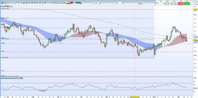 Brexit Latest: Sterling (GBP) Suffers on Continued Brexit Stand-Off