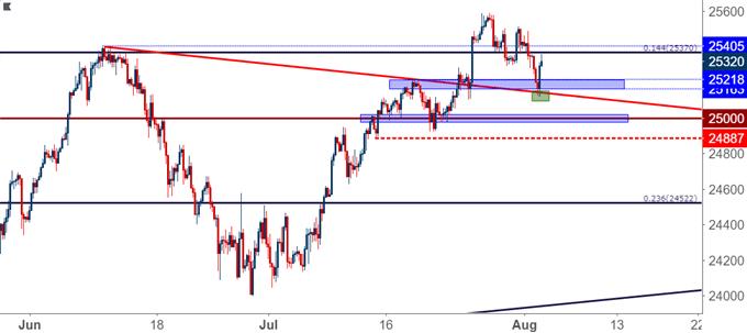 Dow Jones Four-Hour Price Chart