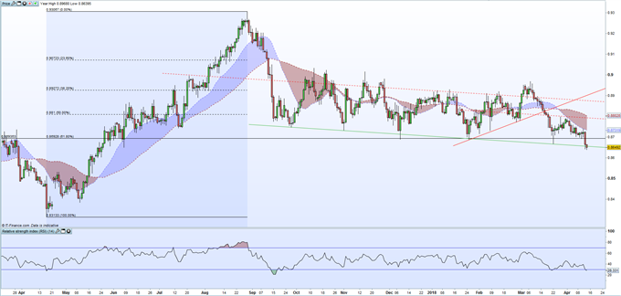 EURGBP Support Break Highlights Further Weakness