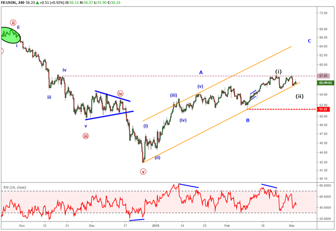 crude oil price forecast using elliott wave theory.