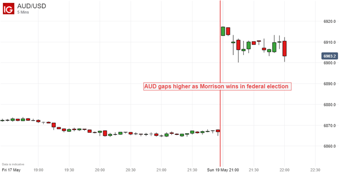 Australian Dollar rises vs US Dollar after Morrison wins federal election - 5min chart