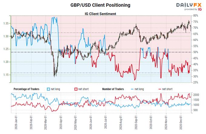 igcs, ig customer sentiment index, igcs gbp / usd, gbp / usd rate chart, gbp / usd rate forecast, gbp / usd technical analysis, latest brexit, brexit talks, brexit