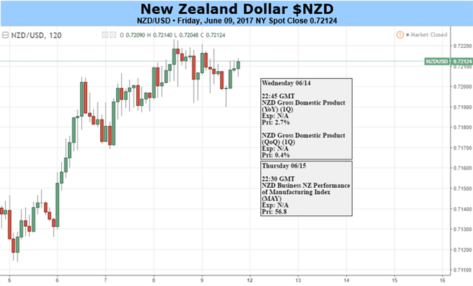 NZD: Needs a New Impulse as Recent Rally Dries Up