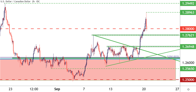 Canadian Dollar Price Forecast: USD/CAD Spikes, Pulls Back