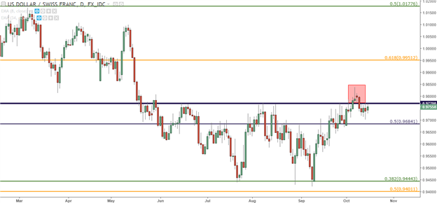USD/CHF Technical Analysis: Dollar-Driven Strength Begins to Wane