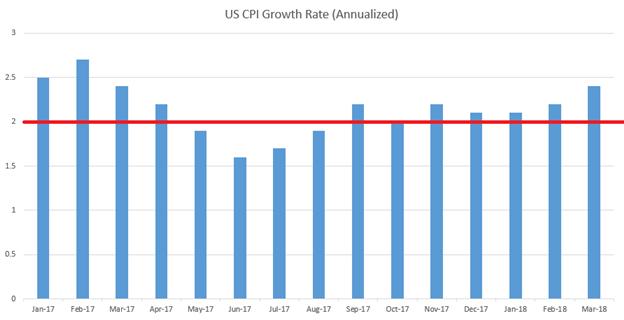 El Dólar mantiene su rango con una inflación que alcanza máximos de un año