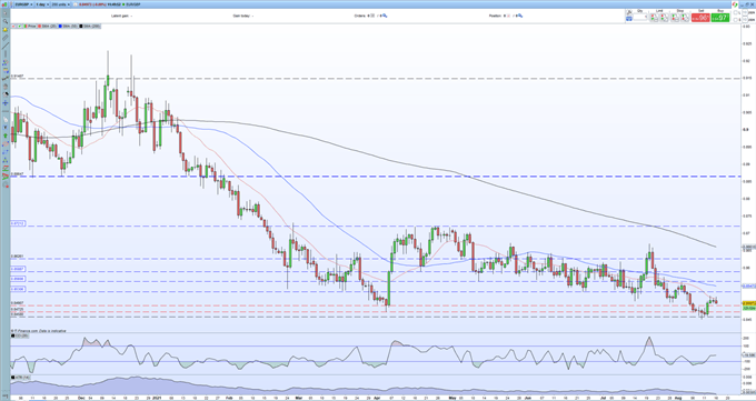EUR/GBP Downtrend in Place, Will UK Data Help the Next Leg Lower?
