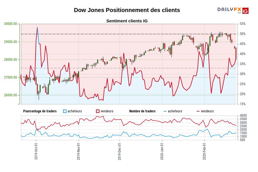 Dow Jones SENTIMENT CLIENT IG : Les traders sont l'achat Dow Jones pour la première fois depuis oct. 03, 2019 quand Dow Jones se négocié à 26200,30.