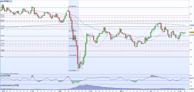 British Pound (GBP) Latest: GBP/USD Uplift Driven by US Dollar Weakness