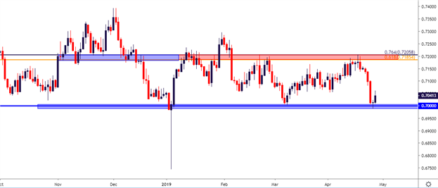Aussie Price Forecast: AUD/USD, AUD/JPY Near Critical Support